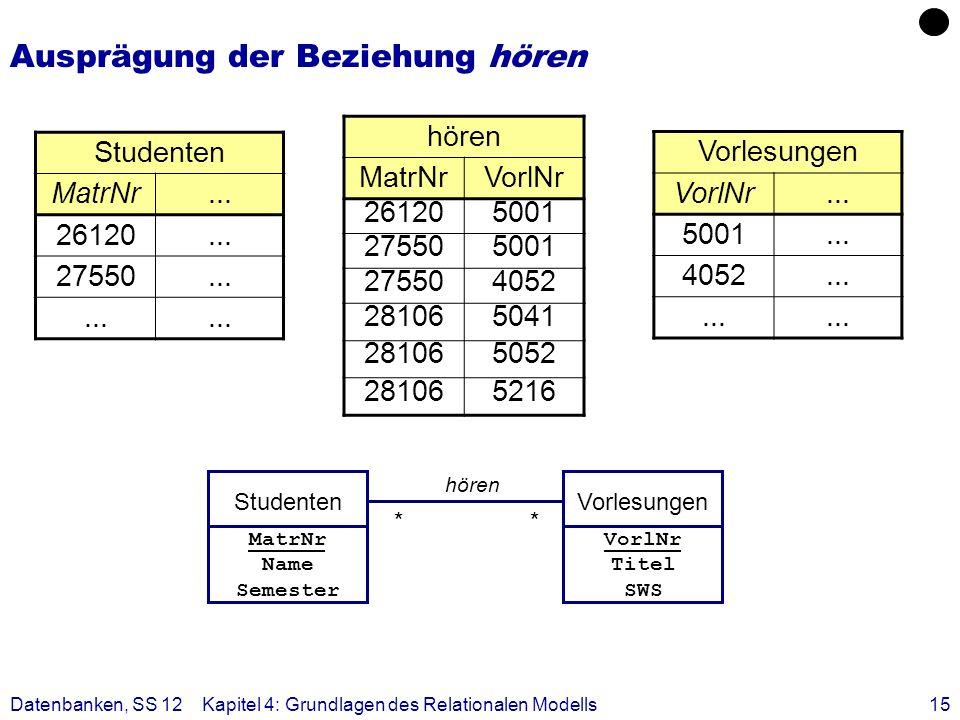 Datenbanken, SS 12Kapitel 4: Grundlagen des Relationalen Modells15 Ausprägung der Beziehung hören Studenten MatrNr... 26120... 27550... hören MatrNrVo