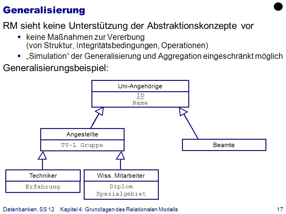 Datenbanken, SS 12Kapitel 4: Grundlagen des Relationalen Modells17 Generalisierung RM sieht keine Unterstützung der Abstraktionskonzepte vor keine Maß