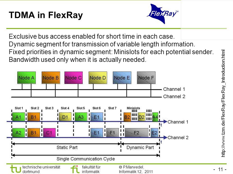 - 11 - technische universität dortmund fakultät für informatik P.Marwedel, Informatik 12, 2011 TU Dortmund TDMA in FlexRay Exclusive bus access enable