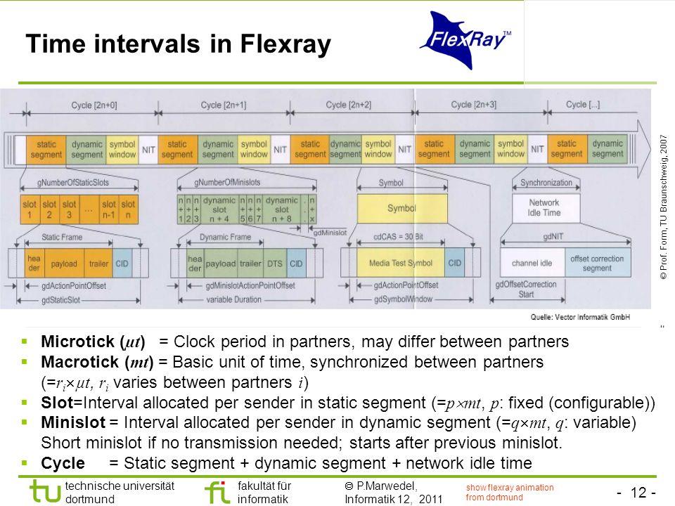 - 12 - technische universität dortmund fakultät für informatik P.Marwedel, Informatik 12, 2011 TU Dortmund Time intervals in Flexray show flexray anim