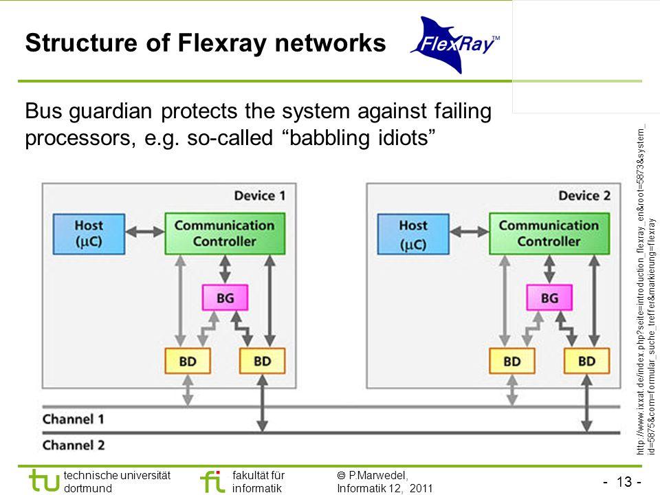 - 13 - technische universität dortmund fakultät für informatik P.Marwedel, Informatik 12, 2011 TU Dortmund Structure of Flexray networks Bus guardian