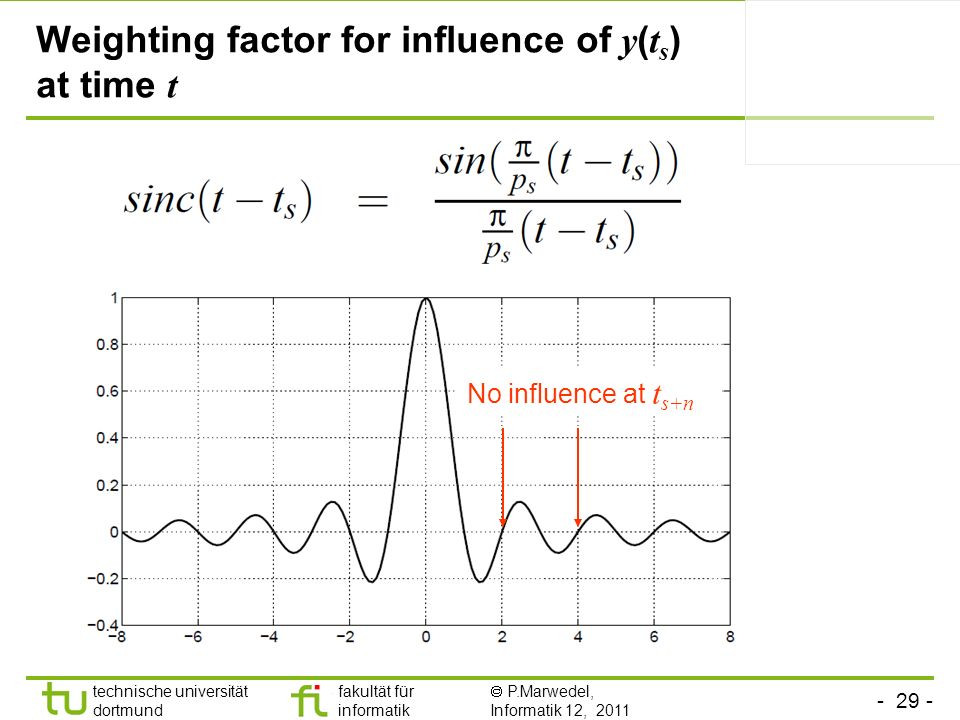 - 29 - technische universität dortmund fakultät für informatik P.Marwedel, Informatik 12, 2011 TU Dortmund Weighting factor for influence of y ( t s )