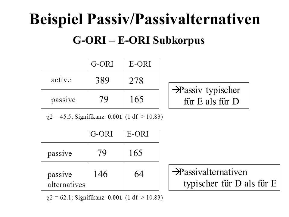 Beispiel Passiv/Passivalternativen G-ORI – E-ORI Subkorpus passive 79 165 passive 146 64 alternatives E-ORI G-ORI 2 = 62.1; Signifikanz: 0.001 (1 df >
