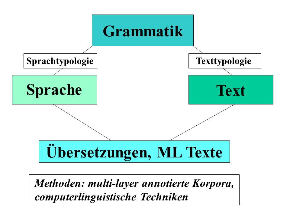 Grammatik Sprache Text Sprachtypologie Texttypologie Übersetzungen, ML Texte Methoden: multi-layer annotierte Korpora, computerlinguistische Techniken