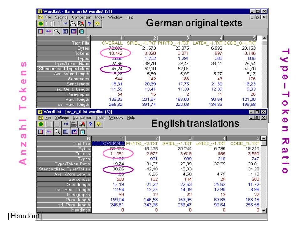 English translations German original texts A n z a h l T o k e n s T y p e – T o k e n R a t i o [Handout]