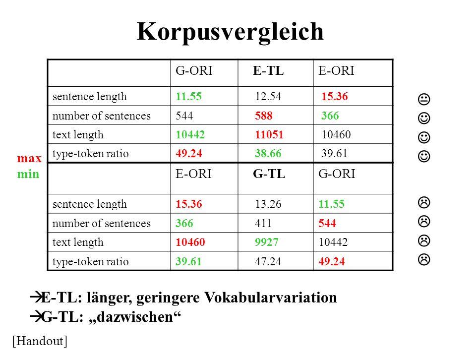 Korpusvergleich G-ORI E-TLE-ORI sentence length11.55 12.54 15.36 number of sentences544 588 366 text length10442 11051 10460 type-token ratio49.24 38.