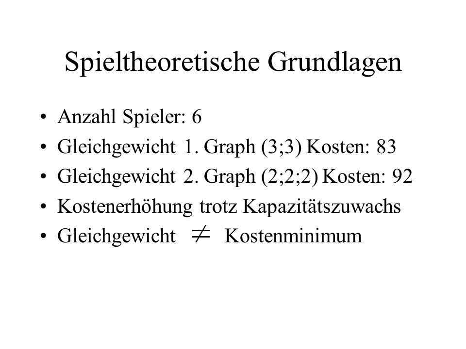 Anzahl Spieler: 6 Gleichgewicht 1. Graph (3;3) Kosten: 83 Gleichgewicht 2. Graph (2;2;2) Kosten: 92 Kostenerhöhung trotz Kapazitätszuwachs Gleichgewic