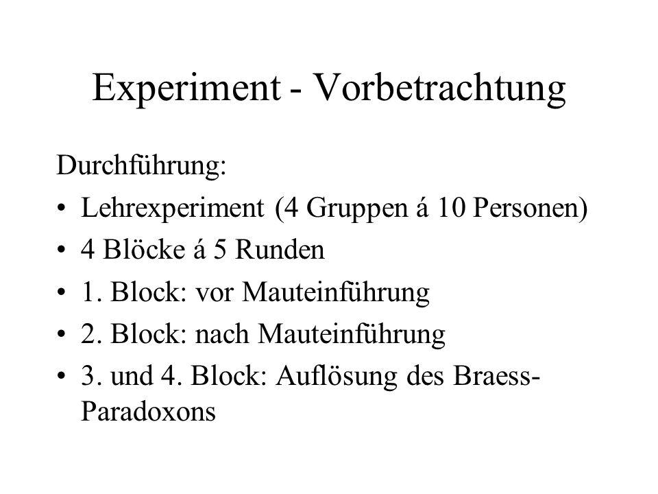 Experiment - Vorbetrachtung Durchführung: Lehrexperiment (4 Gruppen á 10 Personen) 4 Blöcke á 5 Runden 1. Block: vor Mauteinführung 2. Block: nach Mau