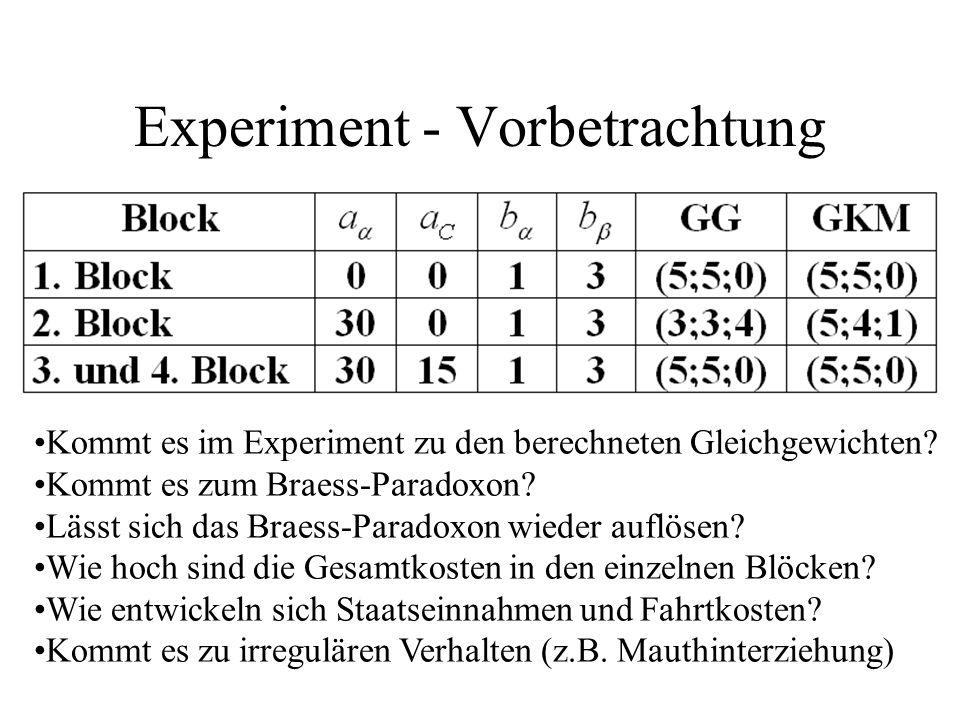 Experiment - Vorbetrachtung Kommt es im Experiment zu den berechneten Gleichgewichten? Kommt es zum Braess-Paradoxon? Lässt sich das Braess-Paradoxon