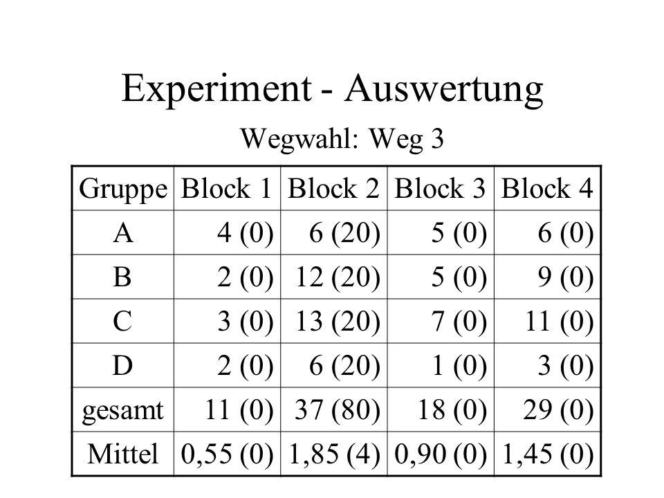 Experiment - Auswertung Wegwahl: Weg 3 GruppeBlock 1Block 2Block 3Block 4 A4 (0)6 (20)5 (0)6 (0) B2 (0)12 (20)5 (0)9 (0) C3 (0)13 (20)7 (0)11 (0) D2 (