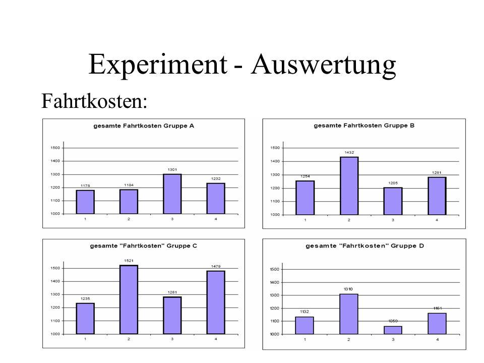 Experiment - Auswertung Fahrtkosten: