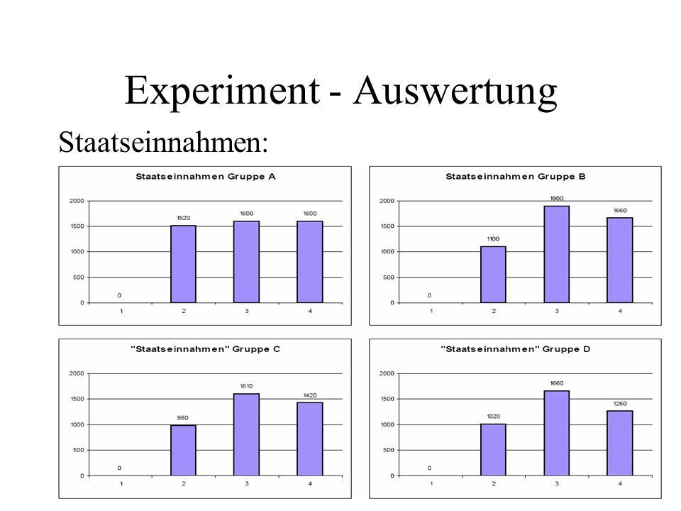 Experiment - Auswertung Staatseinnahmen: