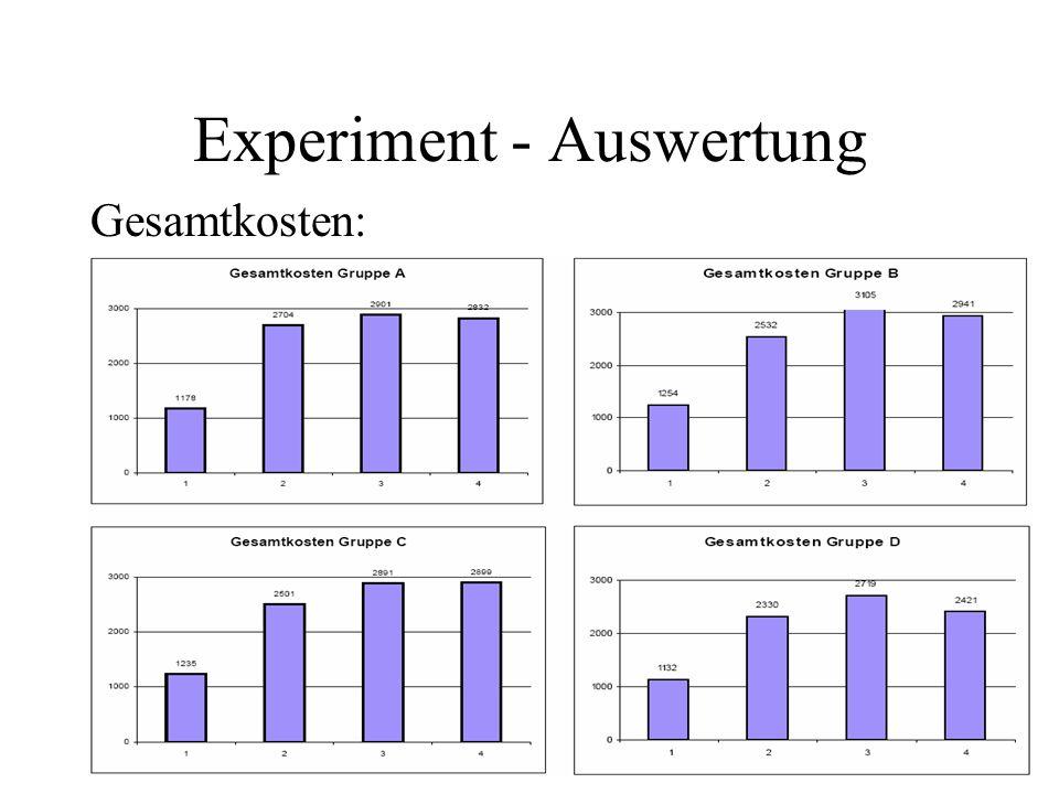 Experiment - Auswertung Gesamtkosten: