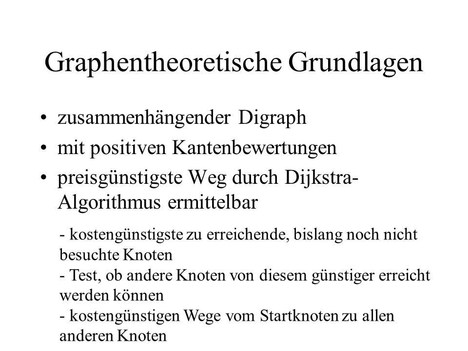 zusammenhängender Digraph mit positiven Kantenbewertungen preisgünstigste Weg durch Dijkstra- Algorithmus ermittelbar - kostengünstigste zu erreichend