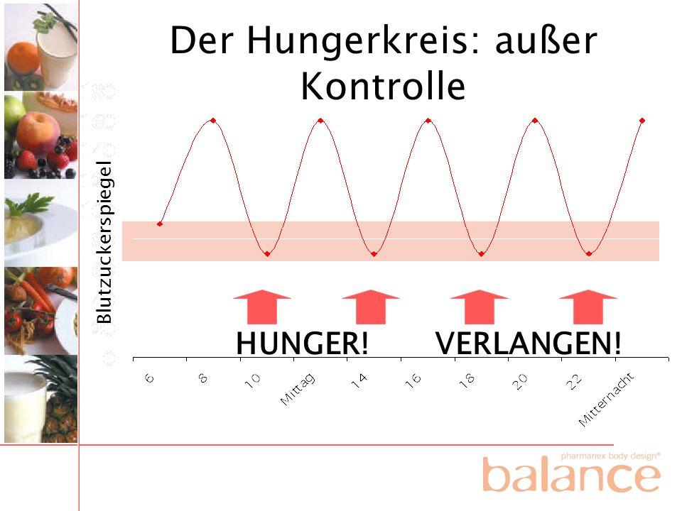 Blutzuckerspiegel HUNGER! VERLANGEN! Der Hungerkreis: außer Kontrolle