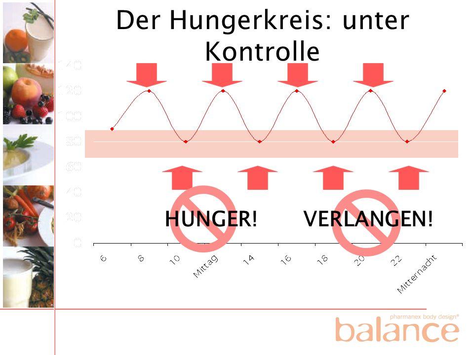 HUNGER! VERLANGEN! Der Hungerkreis: unter Kontrolle
