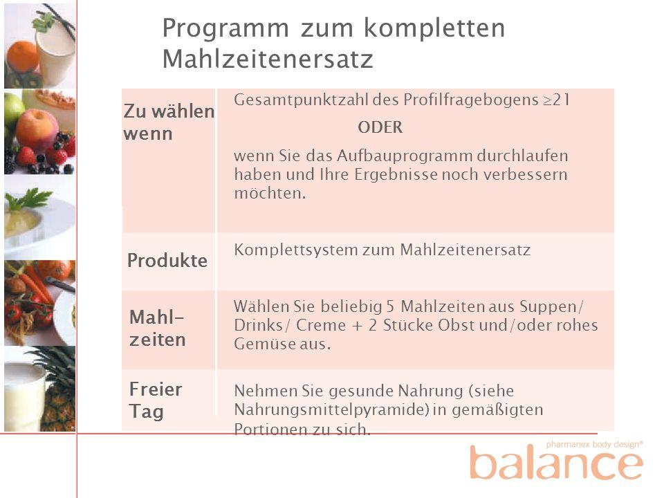 Programm zum kompletten Mahlzeitenersatz Gesamtpunktzahl des Profilfragebogens 21 ODER wenn Sie das Aufbauprogramm durchlaufen haben und Ihre Ergebnis