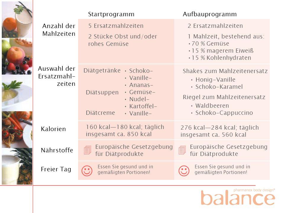 StartprogrammAufbauprogramm Anzahl der Mahlzeiten Auswahl der Ersatzmahl- zeiten Kalorien Nährstoffe Freier Tag 5 Ersatzmahlzeiten 2 Stücke Obst und/o