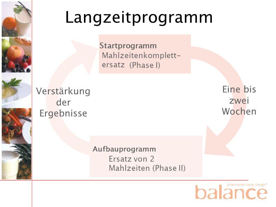 Langzeitprogramm Startprogramm Mahlzeitenkomplett- ersatz (Phase I) Eine bis zwei Wochen Verstärkung der Ergebnisse Aufbauprogramm Ersatz von 2 Mahlze