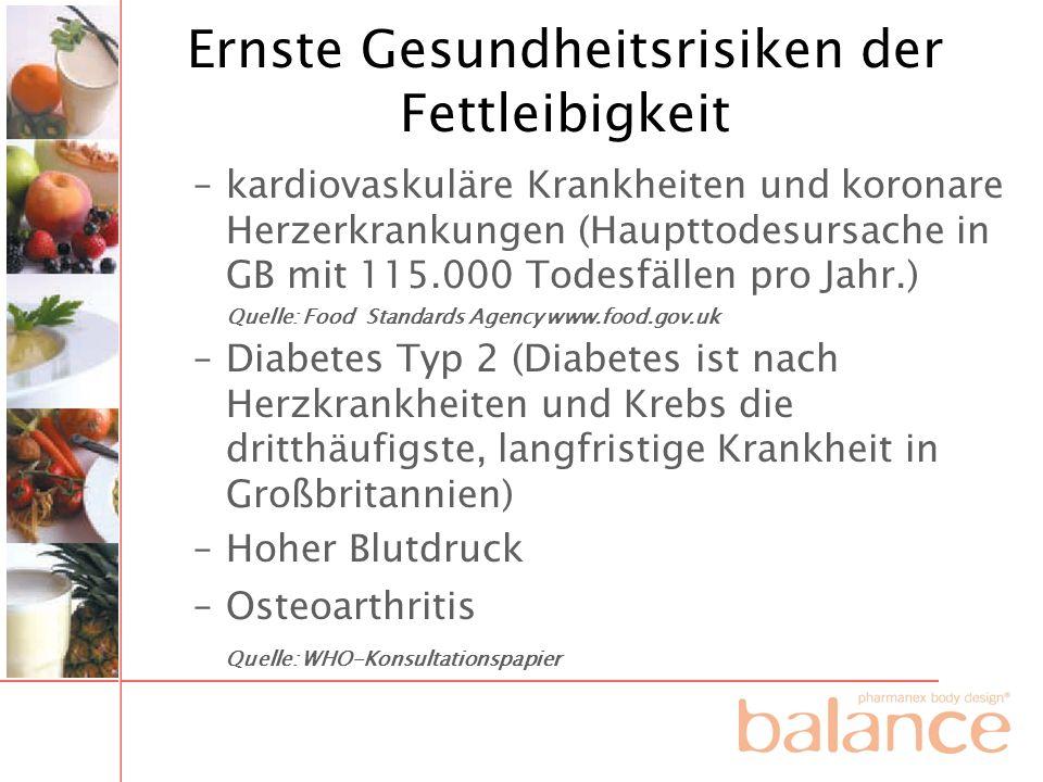 Ernste Gesundheitsrisiken der Fettleibigkeit –kardiovaskuläre Krankheiten und koronare Herzerkrankungen (Haupttodesursache in GB mit 115.000 Todesfäll
