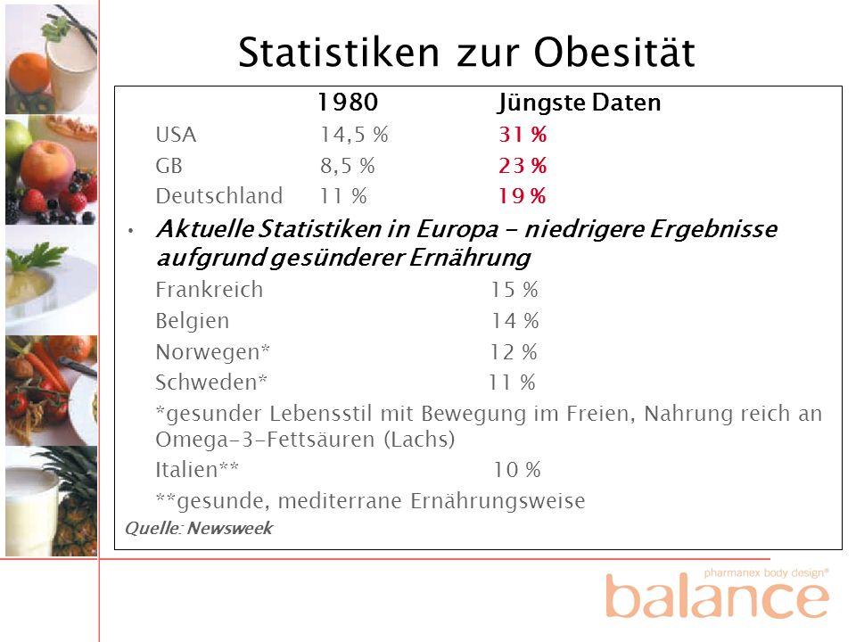 Statistiken zur Obesität 1980 Jüngste Daten USA 14,5 % 31 % GB 8,5 % 23 % Deutschland 11 % 19 % Aktuelle Statistiken in Europa - niedrigere Ergebnisse