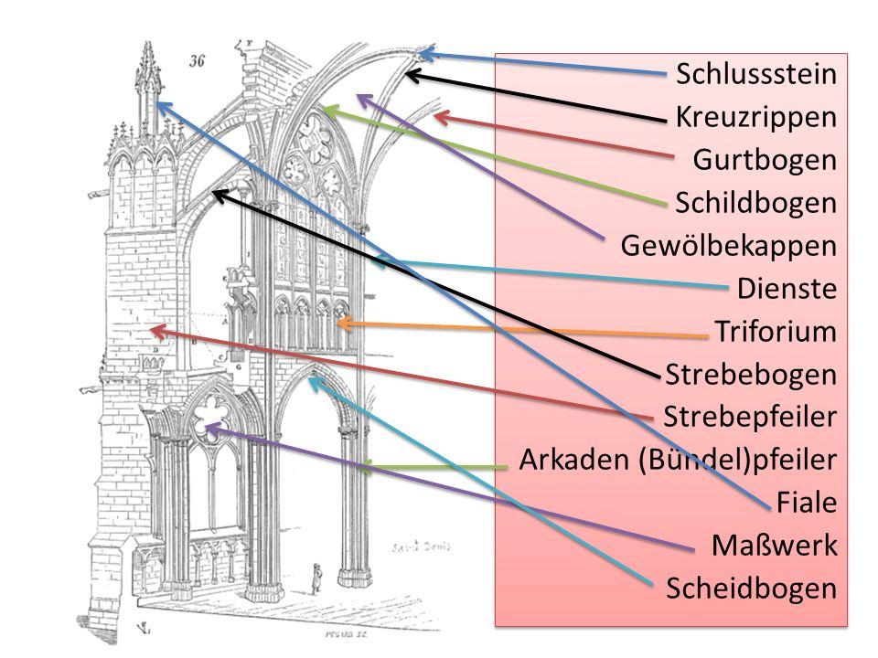 Schlussstein Kreuzrippen Gurtbogen Schildbogen Gewölbekappen Dienste Triforium Strebebogen Strebepfeiler Arkaden (Bündel)pfeiler Fiale Maßwerk Scheidb