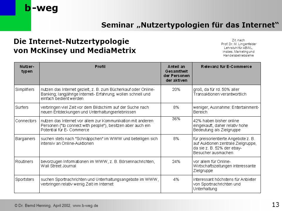 -wegb © Dr. Bernd Henning, April 2002, www.b-weg.de 13 Seminar Nutzertypologien für das Internet Die Internet-Nutzertypologie von McKinsey und MediaMe
