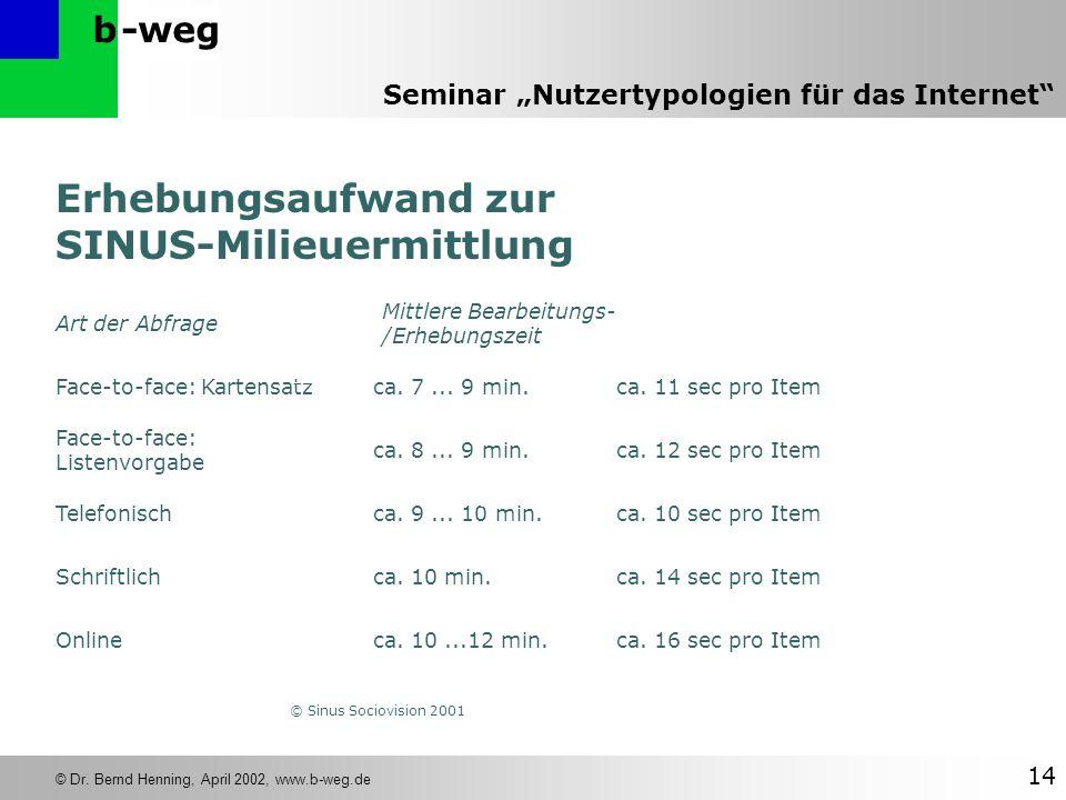 -wegb © Dr. Bernd Henning, April 2002, www.b-weg.de 14 Seminar Nutzertypologien für das Internet Erhebungsaufwand zur SINUS-Milieuermittlung Art der A