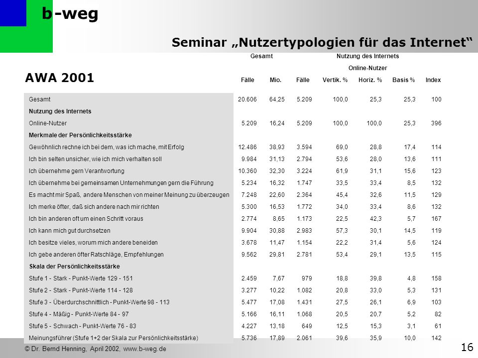 -wegb © Dr. Bernd Henning, April 2002, www.b-weg.de 16 Seminar Nutzertypologien für das Internet AWA 2001