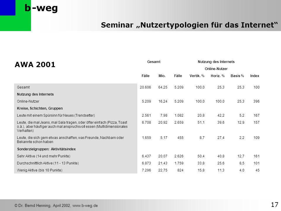 -wegb © Dr. Bernd Henning, April 2002, www.b-weg.de 17 Seminar Nutzertypologien für das Internet AWA 2001 GesamtNutzung des Internets Online-Nutzer Fä