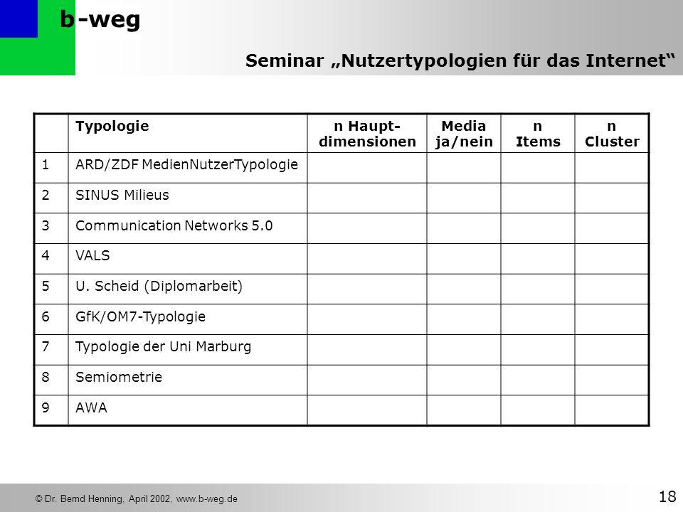 -wegb © Dr. Bernd Henning, April 2002, www.b-weg.de 18 Seminar Nutzertypologien für das Internet Typologien Haupt- dimensionen Media ja/nein n Items n