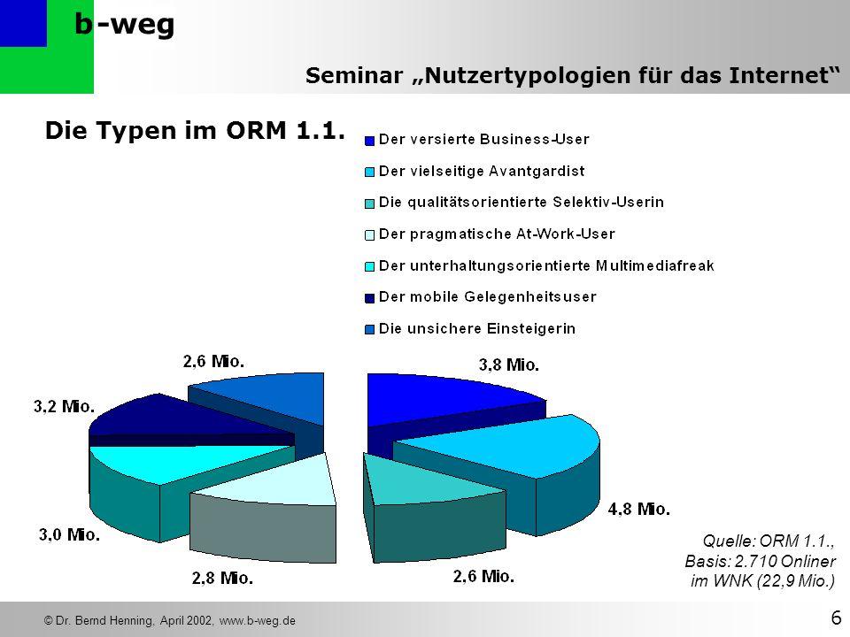 -wegb © Dr. Bernd Henning, April 2002, www.b-weg.de 6 Seminar Nutzertypologien für das Internet Die Typen im ORM 1.1. Quelle: ORM 1.1., Basis: 2.710 O
