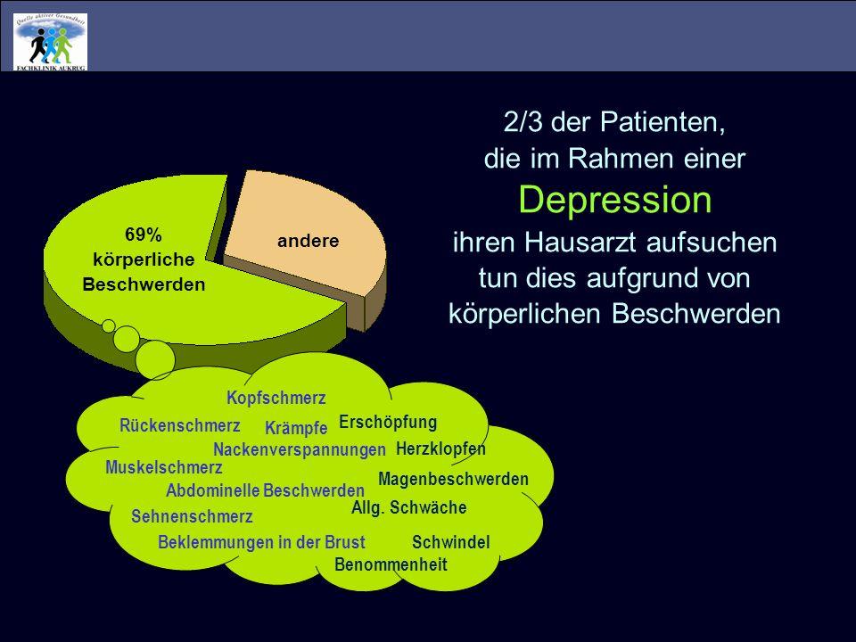69% körperliche Beschwerden andere 2/3 der Patienten, die im Rahmen einer Depression ihren Hausarzt aufsuchen tun dies aufgrund von körperlichen Besch