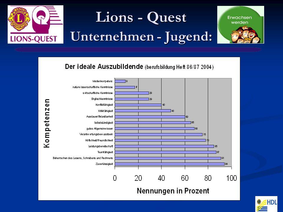 Lions - Quest Situation - Fazit Selbstverständliches fehlt zunehmend: Selbstverständliches fehlt zunehmend: Werte Werte Engagement Engagement Toleranz Toleranz Soziale Kompetenz Soziale Kompetenz