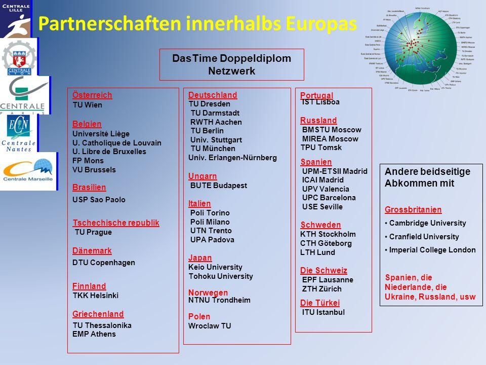Partnerschaften innerhalbs Europas Österreich TU Wien Belgien Université Liège U.