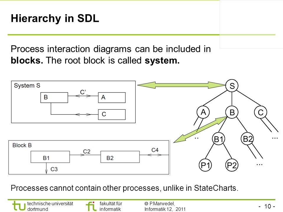 - 10 - technische universität dortmund fakultät für informatik P.Marwedel, Informatik 12, 2011 Hierarchy in SDL Process interaction diagrams can be in