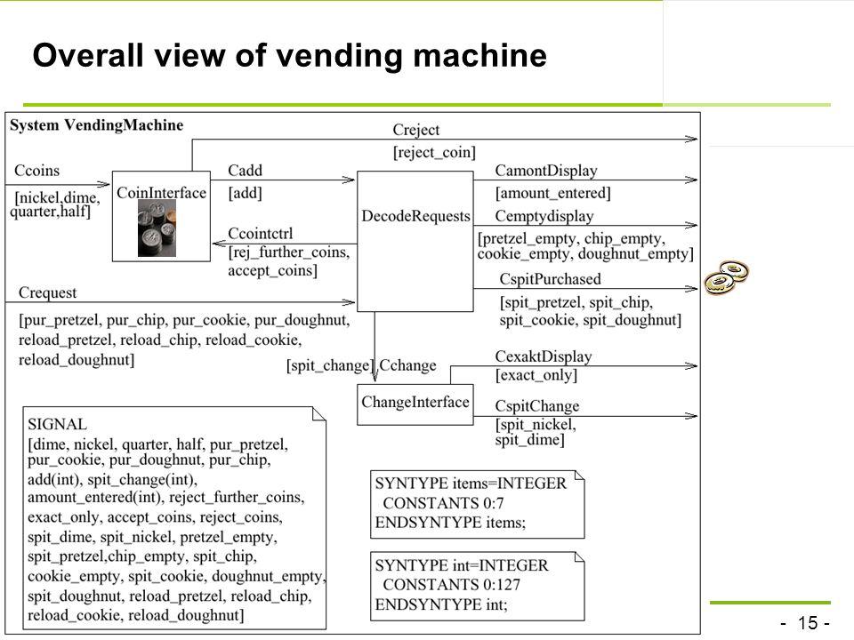 - 15 - technische universität dortmund fakultät für informatik P.Marwedel, Informatik 12, 2011 Overall view of vending machine