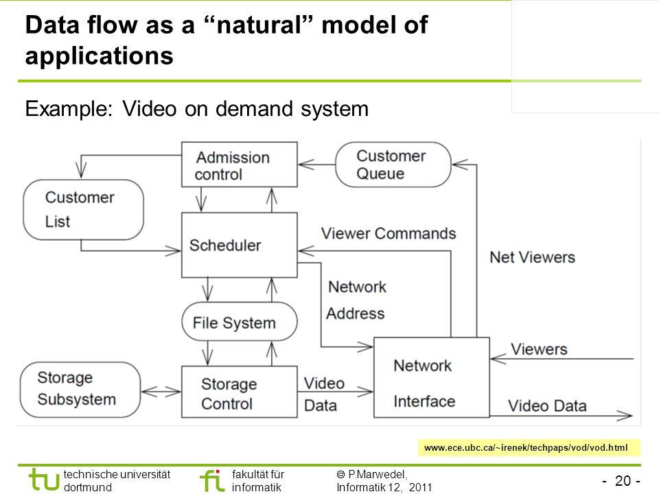 - 20 - technische universität dortmund fakultät für informatik P.Marwedel, Informatik 12, 2011 Data flow as a natural model of applications Example: V