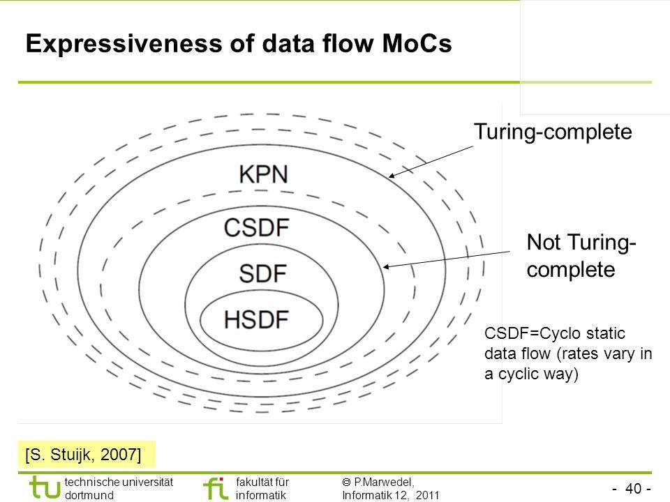 - 40 - technische universität dortmund fakultät für informatik P.Marwedel, Informatik 12, 2011 Expressiveness of data flow MoCs CSDF=Cyclo static data