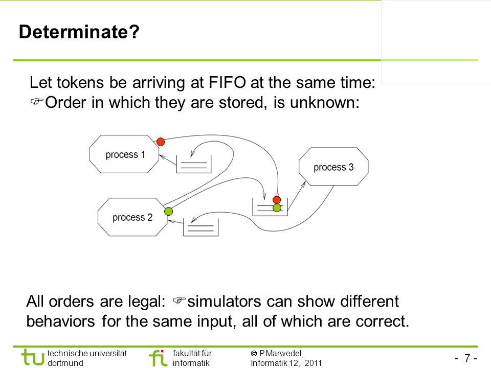 - 7 - technische universität dortmund fakultät für informatik P.Marwedel, Informatik 12, 2011 Determinate? Let tokens be arriving at FIFO at the same