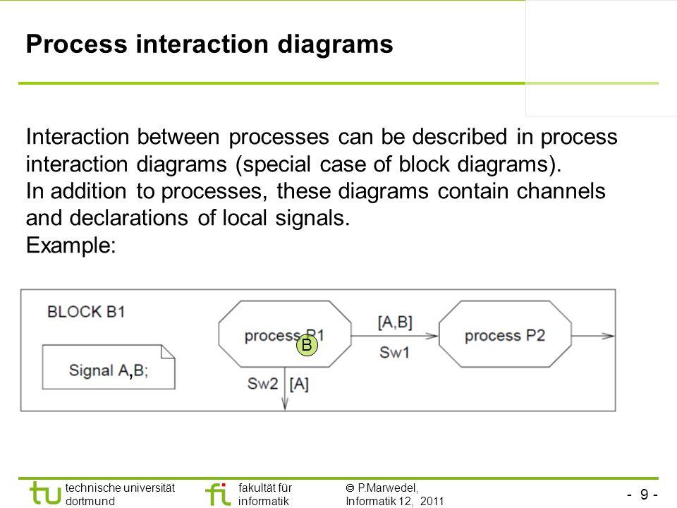 - 9 - technische universität dortmund fakultät für informatik P.Marwedel, Informatik 12, 2011 Process interaction diagrams Interaction between process