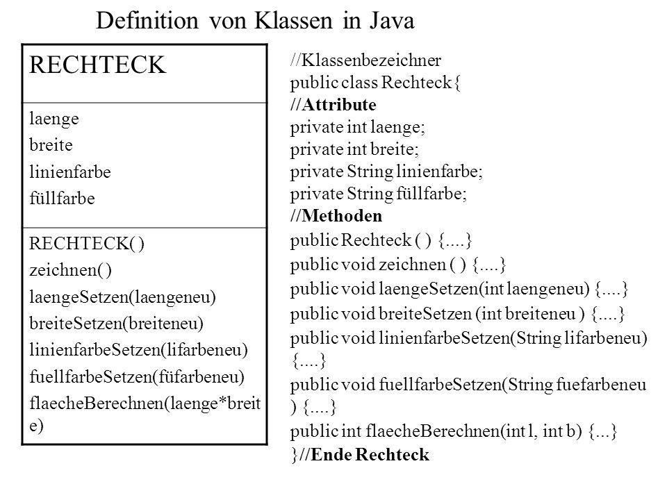 Definition von Klassen in Java RECHTECK laenge breite linienfarbe füllfarbe RECHTECK( ) zeichnen( ) laengeSetzen(laengeneu) breiteSetzen(breiteneu) li