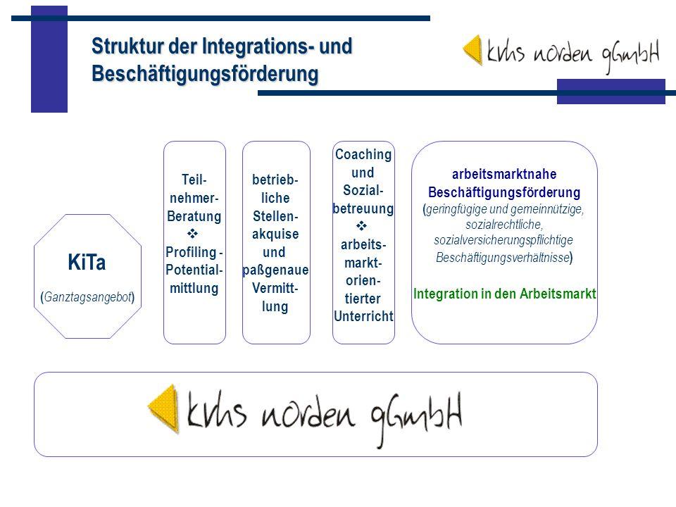 Coaching und Sozial- betreuung arbeits- markt- orien- tierter Unterricht betrieb- liche Stellen- akquise und paßgenaue Vermitt- lung Teil- nehmer- Ber