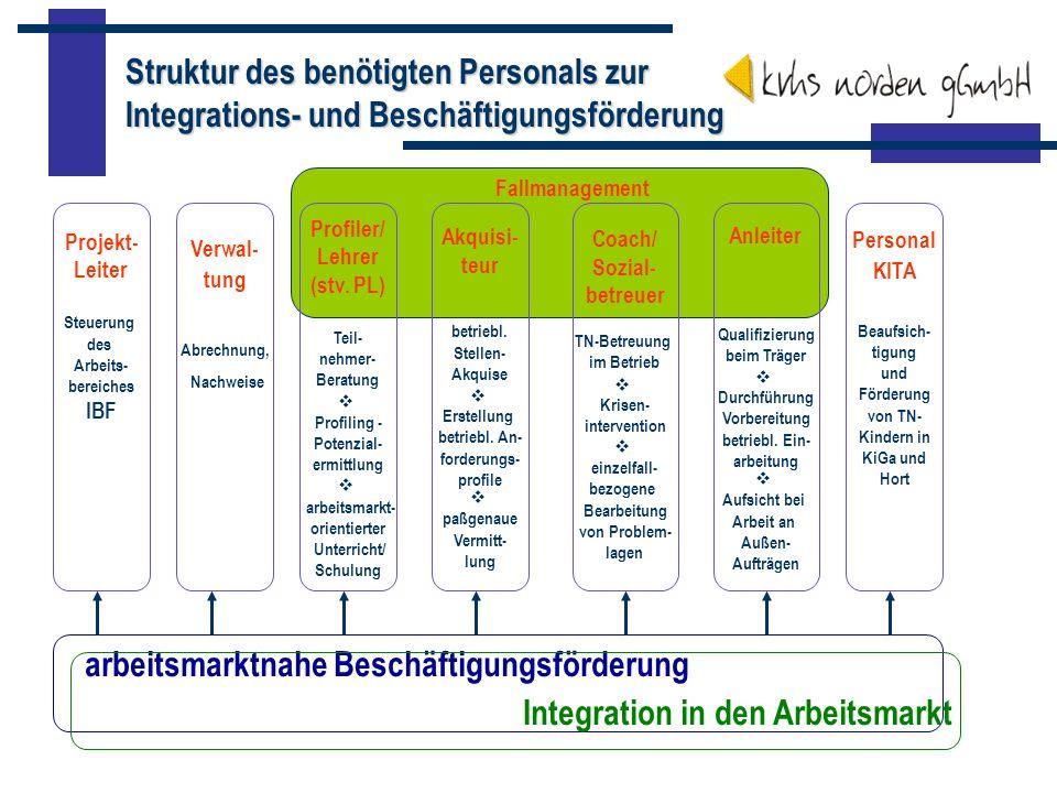 Auftraggeber - Kunden- Wirkungskreis soziale Einrichtungen KirchenVereineInitiativenKommunen arbeitsmarktnahe Beschäftigungsförderung Integration in den Arbeitsmarkt Beschäftigungs- verhältnisse Arbeitsgelegenheiten über Mehraufwands- entschädigung ABM/sozialrechtliches Beschäftigungsver- hältnis EgZ/LKZ...