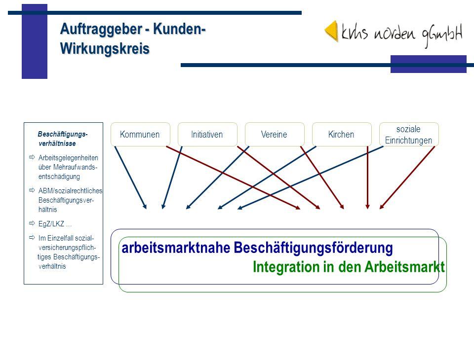 Auftraggeber - Kunden- Wirkungskreis soziale Einrichtungen KirchenVereineInitiativenKommunen arbeitsmarktnahe Beschäftigungsförderung Integration in d