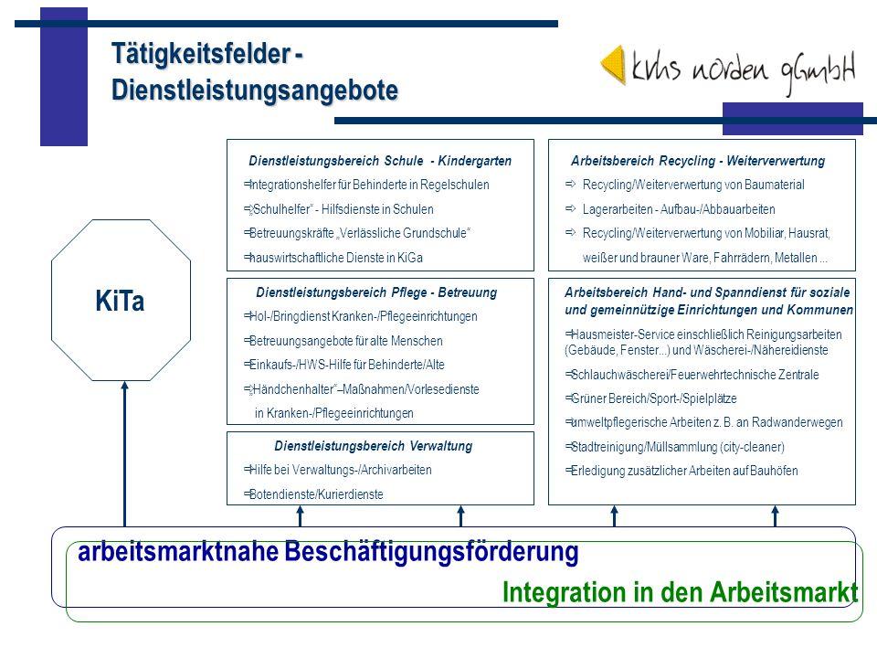 Tätigkeitsfelder - Dienstleistungsangebote arbeitsmarktnahe Beschäftigungsförderung Integration in den Arbeitsmarkt KiTa Dienstleistungsbereich Verwal