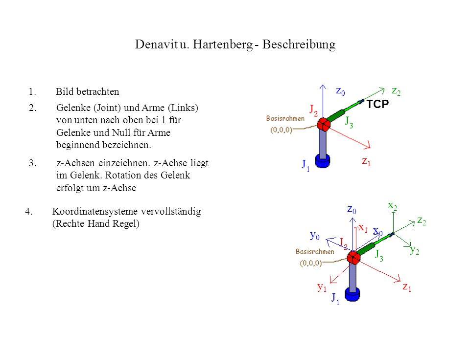 Denavit u. Hartenberg - Beschreibung Darstellung der Bewegungsmöglichkeiten des Roboters Quelle: Skripte v. Prof. Müller