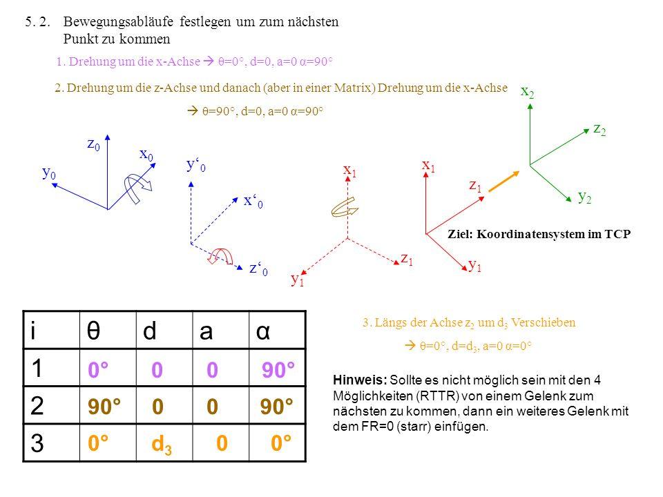 4. Koordinatensysteme vervollständig (Rechte Hand Regel) z0z0 y0y0 x0x0 z1z1 y1y1 x1x1 z2z2 x2x2 y2y2 z0z0 y0y0 x1x1 x0x0 z1z1 y1y1 z2z2 x2x2 y2y2 Jet