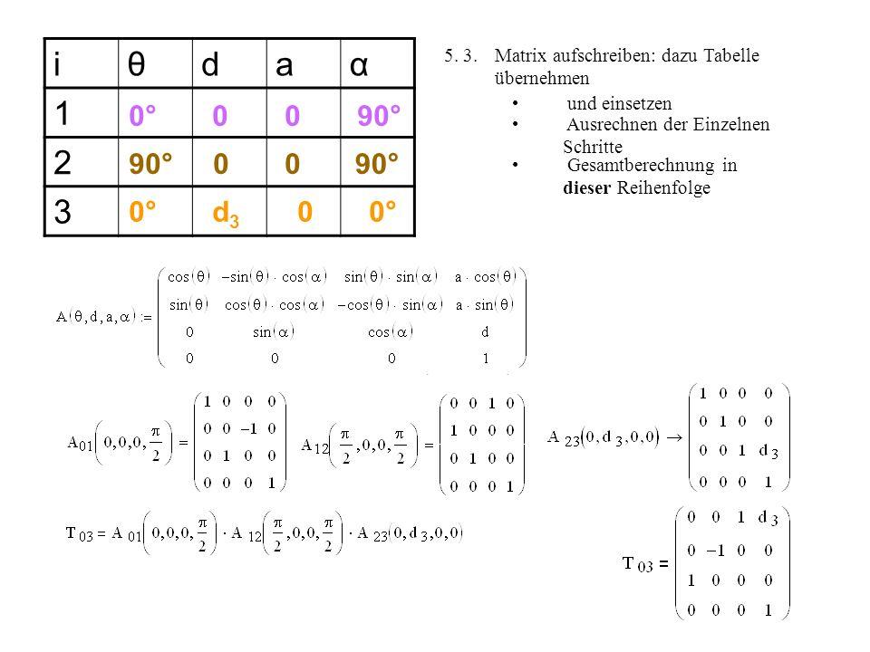 z0z0 y0y0 x1x1 x0x0 z1z1 y1y1 z2z2 x2x2 y2y2 Ziel: Koordinatensystem im TCP 5. 2. Bewegungsabläufe festlegen um zum nächsten Punkt zu kommen iθdaα 1 2