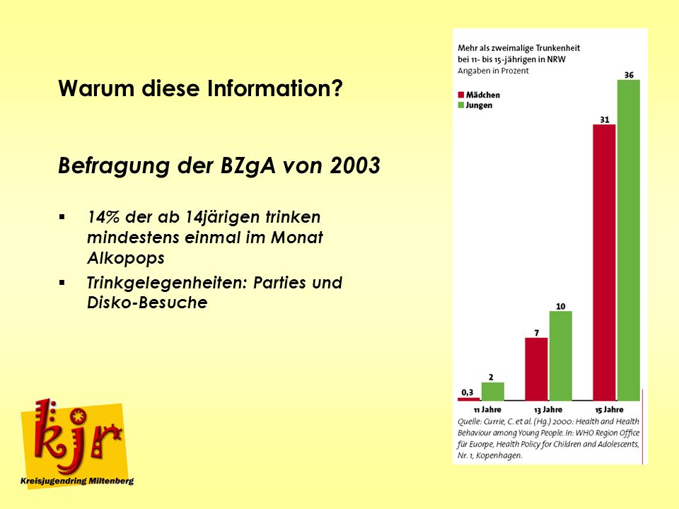 Warum diese Information? Befragung der BZgA von 2003 14% der ab 14järigen trinken mindestens einmal im Monat Alkopops Trinkgelegenheiten: Parties und